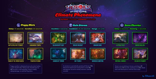 Climate Phenomena Infographic