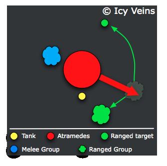 Atramedes targets ranged