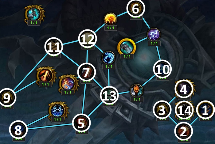 Artifact Progression Above Level 35