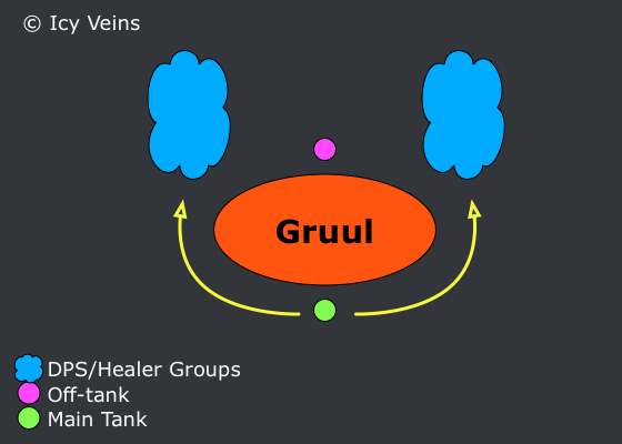 Gruul Positioning