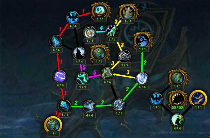 Artifact Progression